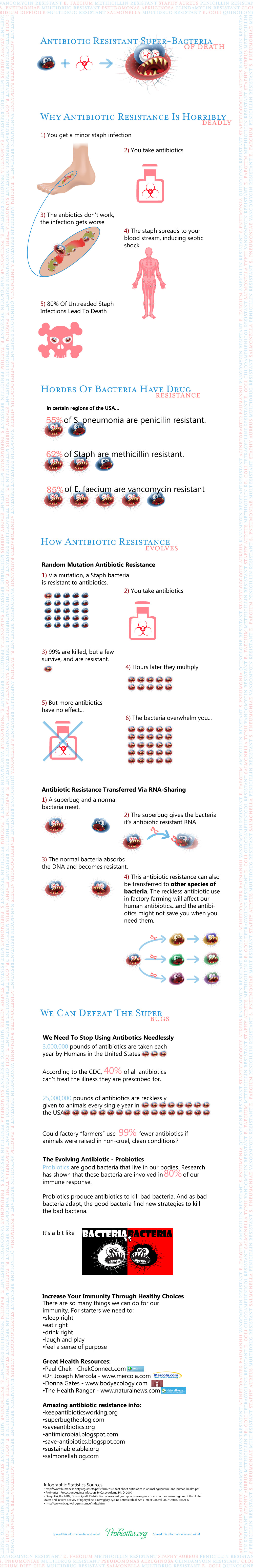 antibiotic resistance bacteria